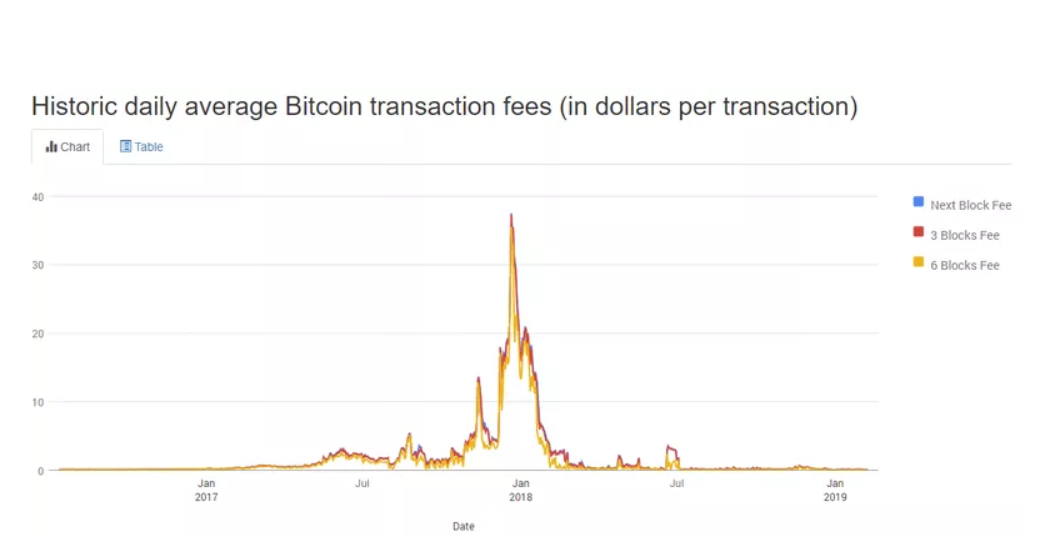 Average Bitcoin transaction fees